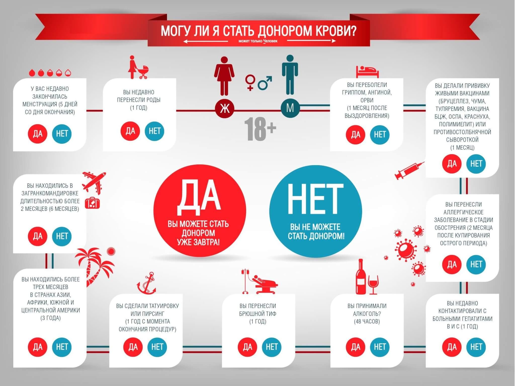 Правила для мужчин и женщин перед донорством