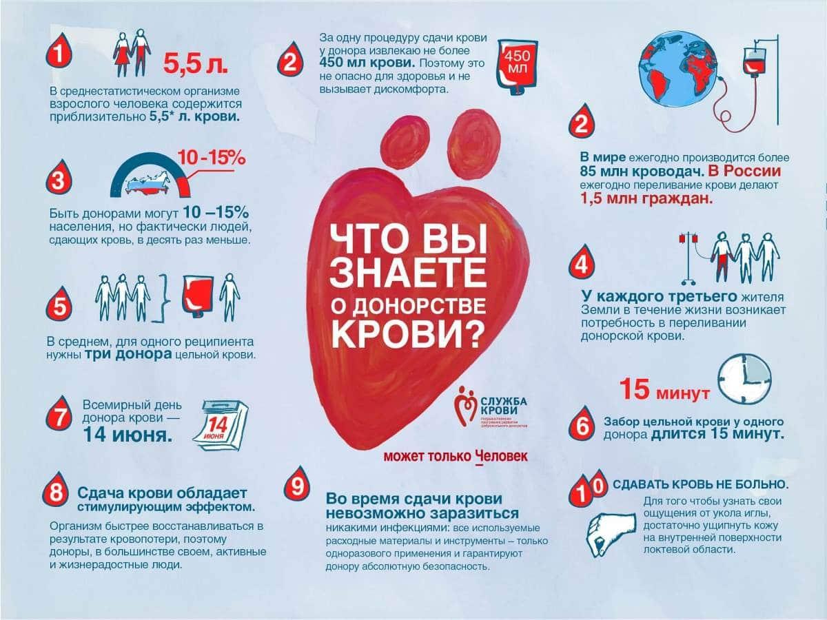 Интересные факты о донорстве крови
