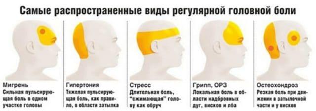 Голова может разболеться в результате спазма мозговых артерий и венозного оттока, из-за чего происходит раздражение нервных окончаний в мозге