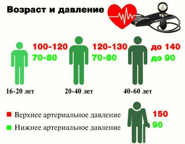 Диагноз «Гипертония 1 степени» ставится, если показатели артериального давления держатся на уровне от 140/90 до 160/100 мм ртутного столба