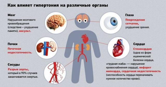 Очень часто последствием повышенного давления являются инфаркты и инсульты