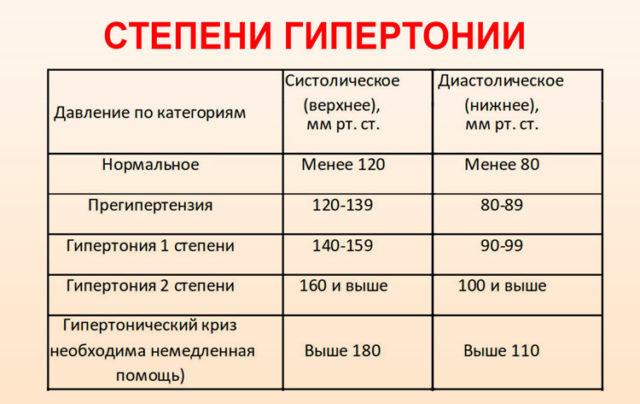 Нормальным считается давление (систолическое/диастолическое) — 70/120 мм рт.ст.